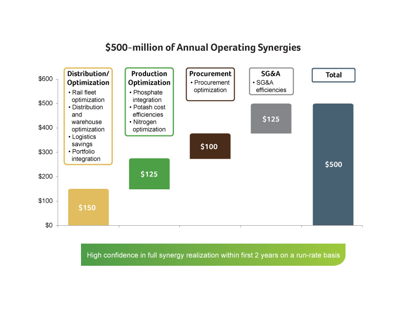 $500-million of annual operating synergies. High confidence in full synergy realization within first two years on a run-rate basis
