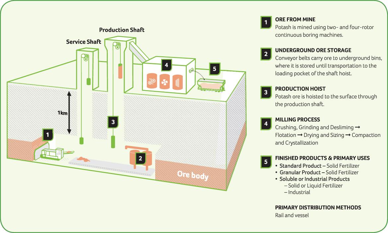Potash flow diagram
