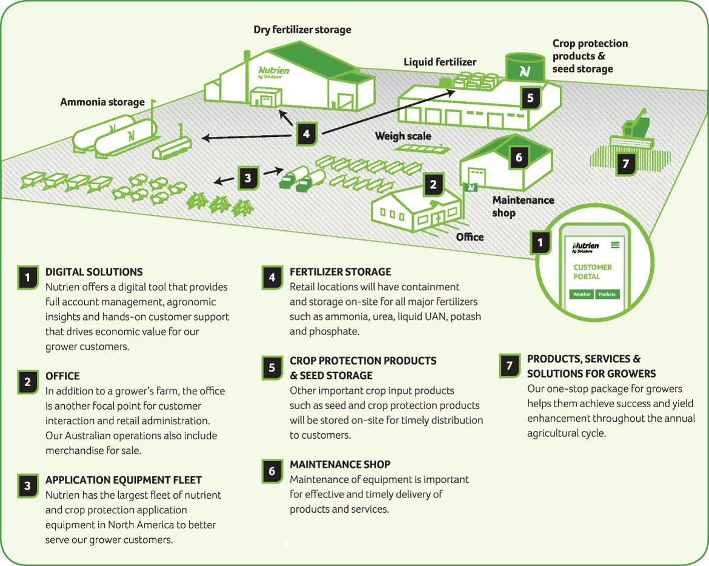 Retail flow diagram