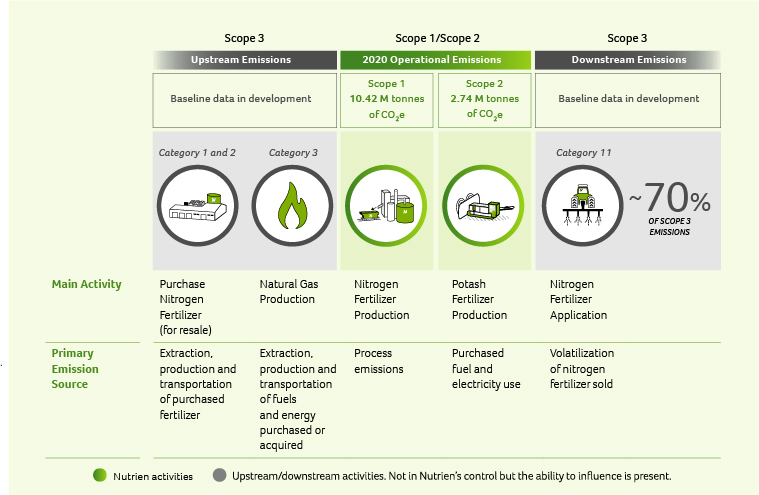 PRIMARY EMISSIONS SOURCES ALONG NUTRIEN'S VALUE CHAIN