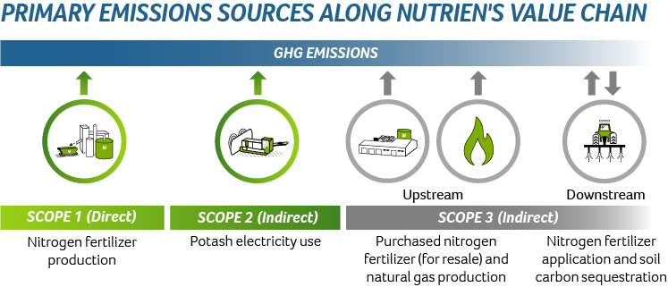 PRIMARY EMISSIONS SOURCES ALONG OUR VALUE CHAIN