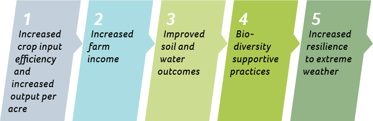 SUSTAINABLE AGRICULTURE DIMENSIONS