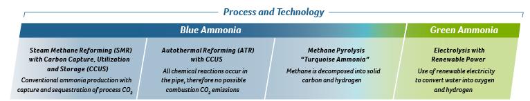 Process and Technology
